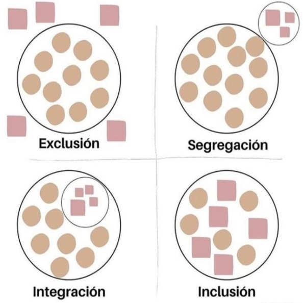 Exclusión Segregación Integración Inclusión